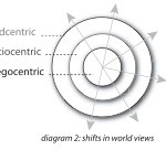integral worldview